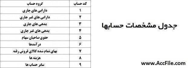 جدول مشخصات حسابها