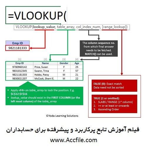 فیلم آموزشی استفاده از تابع بسیار کابردی برای حسابداران با نام vlook up در اکسل
